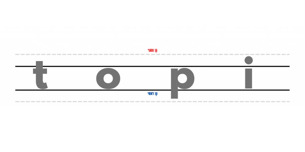סדר כתיבת האותיות באנגלית